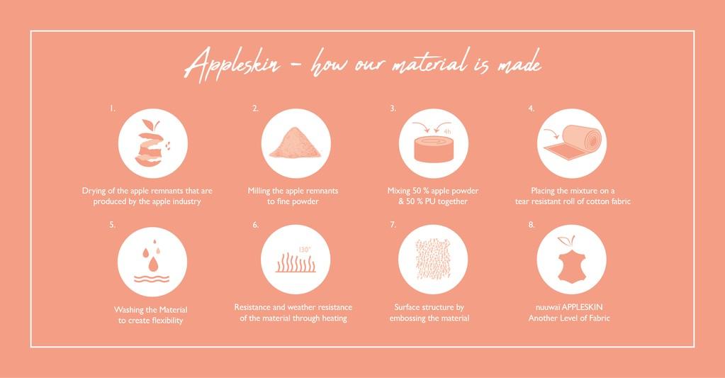 Appleskin-production.jpg