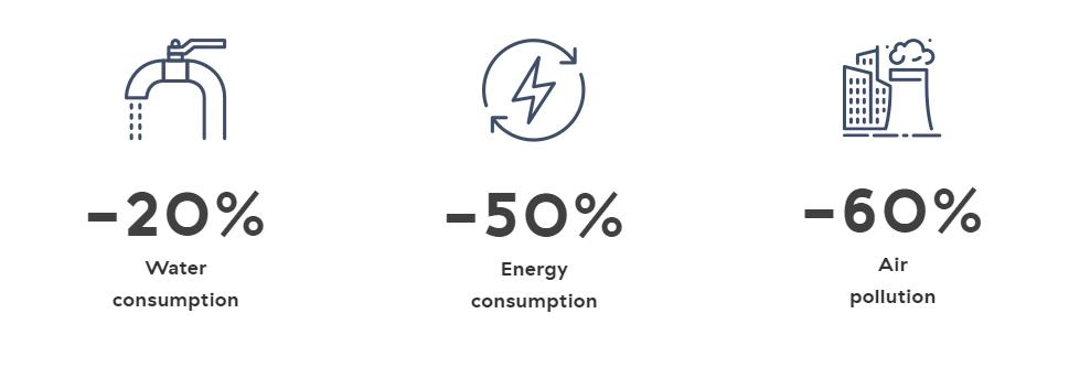 Ecoalf risparmio risorse.PNG